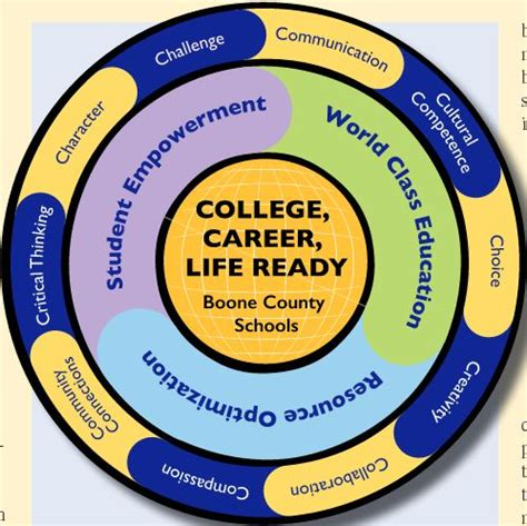 boone county schools 21st century school districts frameworks