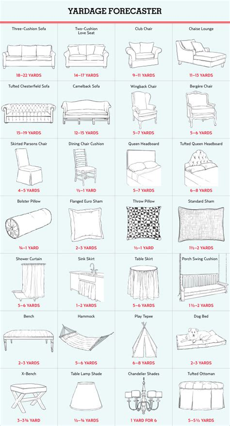 slipcover yardage chart the ultimate guide to shopping for upholstery from sofas