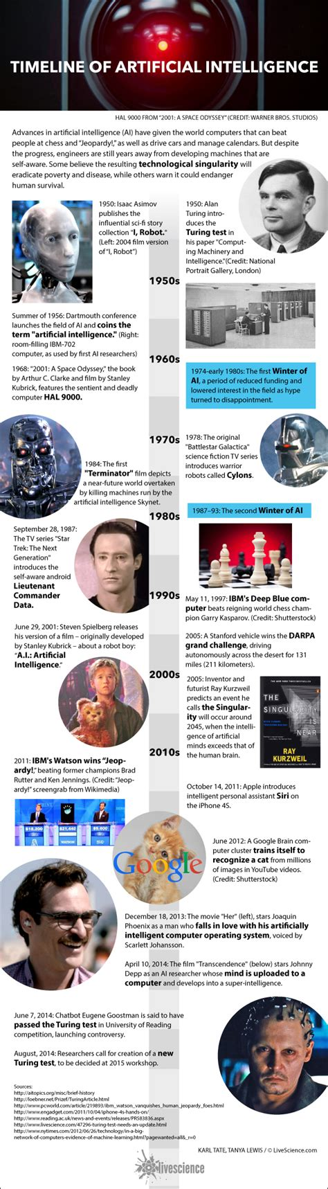 history  ai artificial intelligence infographic