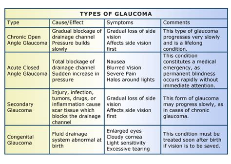 Viseaon For All Type What Is Glaucoma Arena Eye Surgeon Columbus Ohio