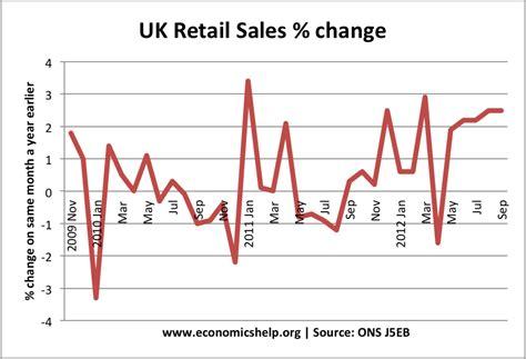 uk sales uk retail sales economics help