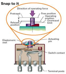 linear limit switches information engineering360