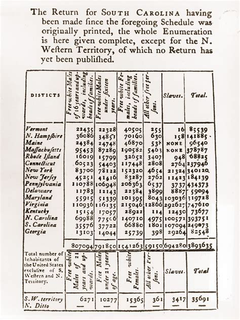 Free Records Sc 1790 Census National Geographic Society