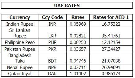 forex exchange rates in pakistan today pakistan forex currency exchange rate today ofosixijudu