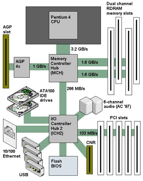 what is the meaning of architecture pc chipset definition from pc magazine encyclopedia