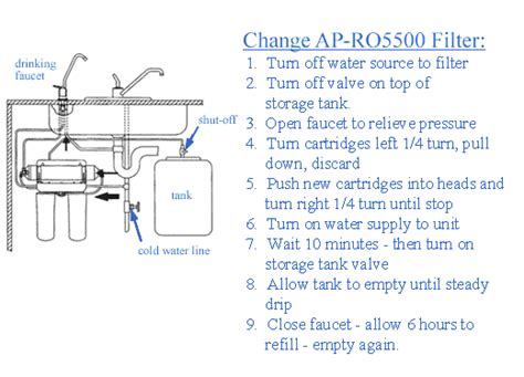 ap ro aqua pure water filters systems
