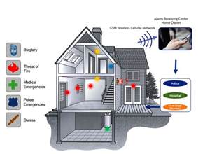 home burglar alarm systems gsm intrusion alarm system for home and office