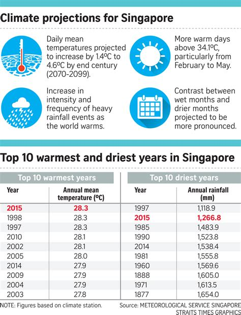 weather during new year singapore weather may be more frequent says met service