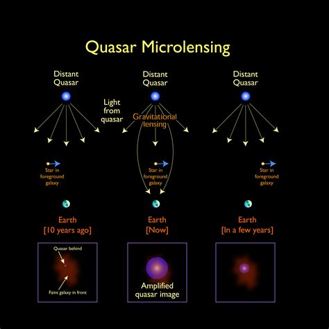 len quasar in the blink of a cosmic eye chance microlensing events