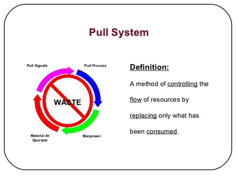 define systemize kanban pull system