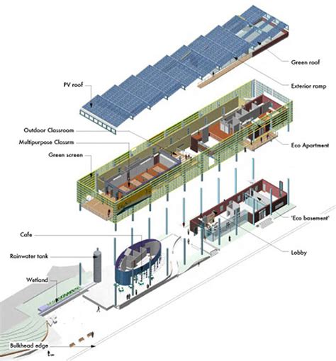 building design and construction carbon neutral green energy building design nattd s blog