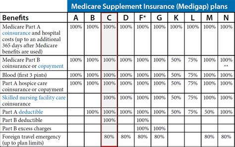 c plans medicare supplement plan c arizona arizona medicare