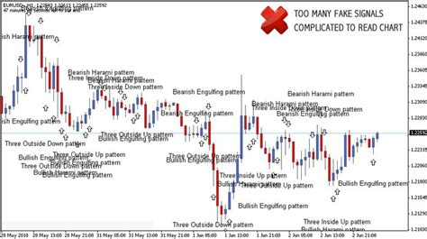 candlestick pattern accuracy 1000 images about forex on pinterest learn earn
