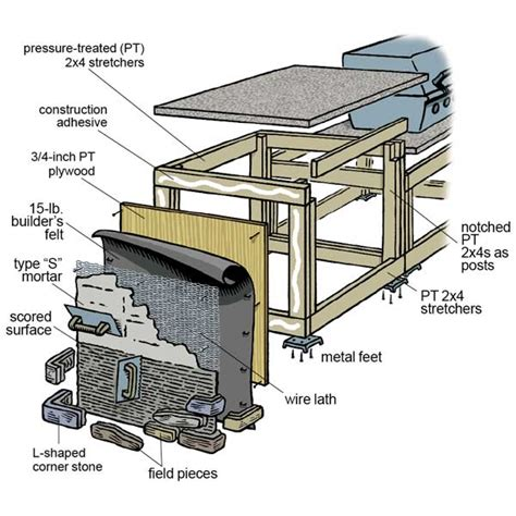 How To Build A Outdoor Kitchen Island Outdoor Kitchens Plans Outdoor Kitchen Building And Design