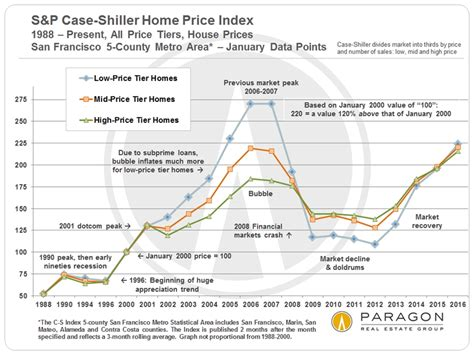 houston house price trend updated s p case shiller home price index for san francisco metro area jess williams