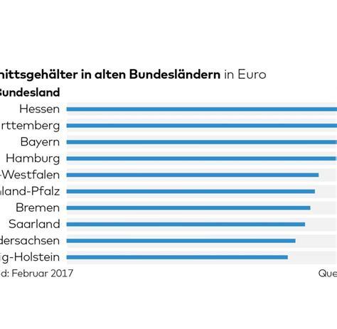 wie viel verdient ein banker lohn in deutschland 9000 unterschied zwischen osten