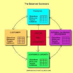 marketing experts balanced scorecard