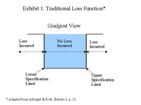 taguchi diagram what is a quality loss function