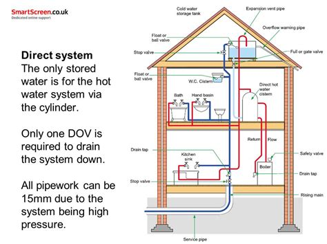 cold water system diagram unit 205 cold water systems ppt