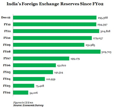 Negative Foreign Currency Impact Mba by Foreign Exchange Reserves Current Account Stock Market Stops
