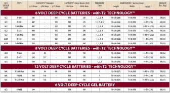 Electric Cars Battery Specifications Cycle Battery Size Chart Pictures To Pin On