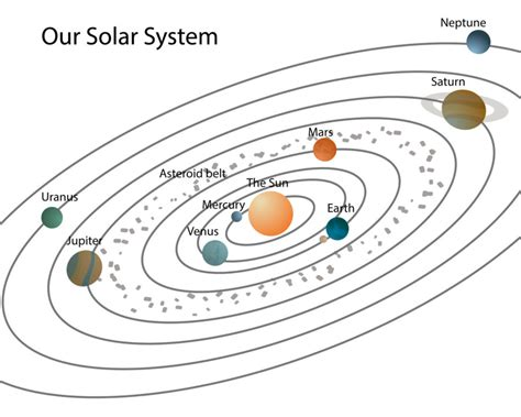 diagrams of the solar system diagram site