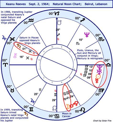 keanu reeves horoscope stariq astrology horoscope keanu reeves