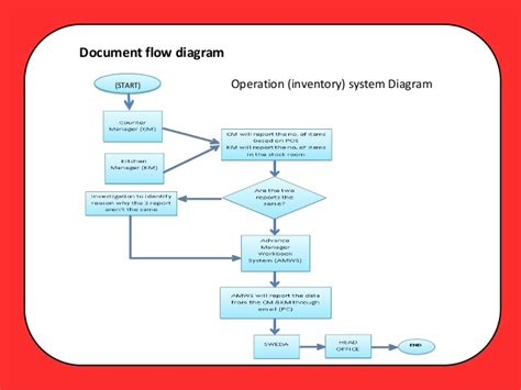 layout strategy of jollibee beautiful operations flow diagram gallery electrical