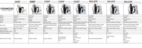 Kenwood Chef Major Titanium KM020 Kitchen Machine