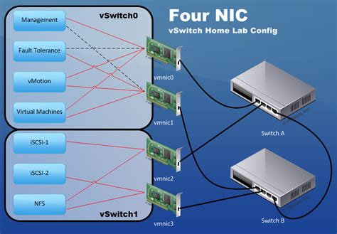 efficient networking designs for vsphere home lab