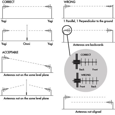 wireless antenna installation guide 10 for your wireless installation a success b