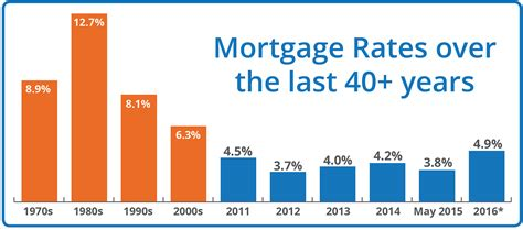 mortgage rates in 2016 how will predicted hikes hit