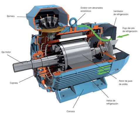 inductor de un motor electrico velocidad motor el 233 ctrico como herramienta de diagn 243 stico de m 225 quinas y herramientas