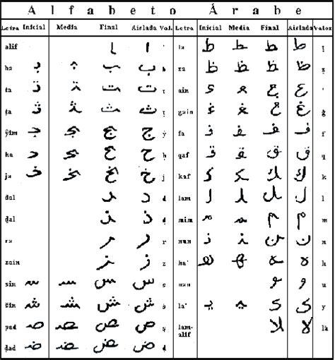 lettere arabe alfabeto cultura 193 rabe alfabeto 193 rabe