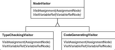 visitor pattern explained java java how does double dispatch work in visitor pattern