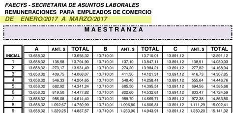 tabla salarial 2016 empleados de comercio tabla salarial uom 2016 2017 tabla categoria de la uom