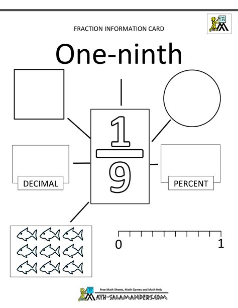 Unit Fractions Worksheet by Unit Fractions Information Cards