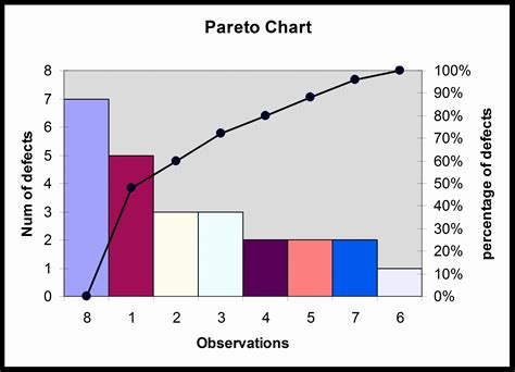 pareto excel template pareto diagram excel image collections how to