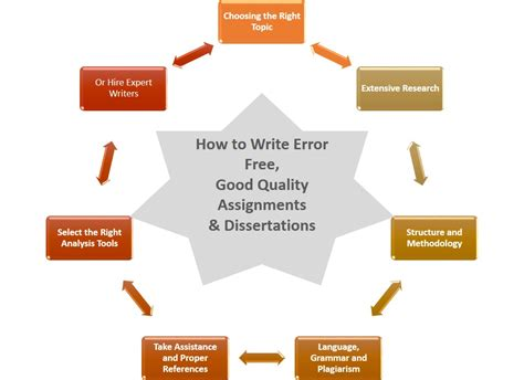 research dissertations cheap dissertation conclusion writing for hire