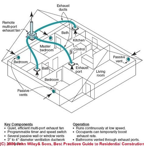 your duct system as a whole house fan exhaust fan ventilation system design installation