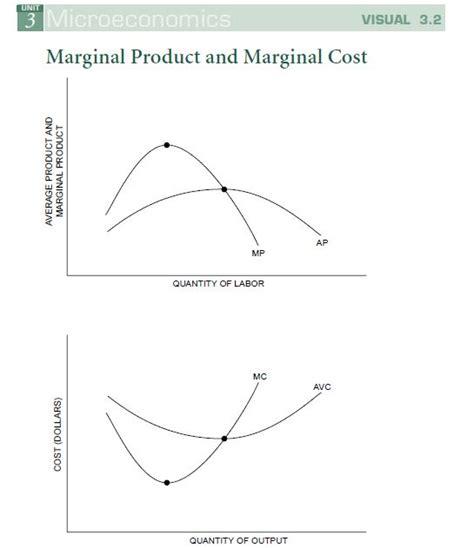 marginal costs ap economics october assignments 6 10