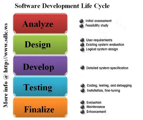 design definition in sdlc software development life cycle tutorials 542 pbl