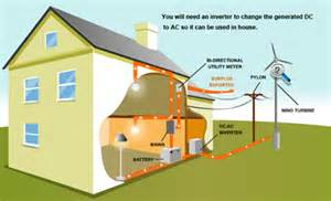 wind power for homes mechdroid home appliance wind turbine
