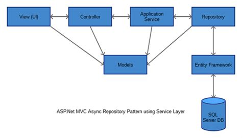 repository pattern project structure asp net mvc solution architecture project with async