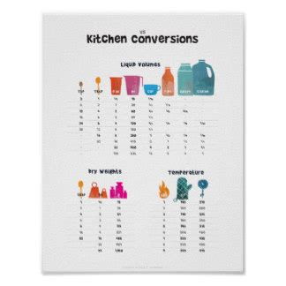 Kitchen Conversion Poster by Conversion Chart Framed Artwork Zazzle
