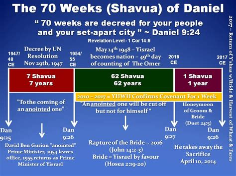 Seventy Weeks the sign of yonah the seventy weeks of daniel y shua