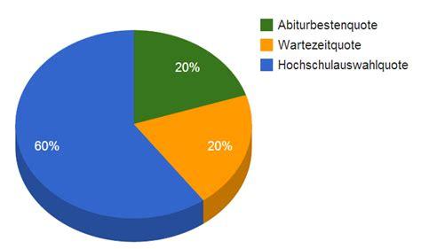 Bewerbung Studium Bonn Zulassungsverfahren Universit 228 T Bonn