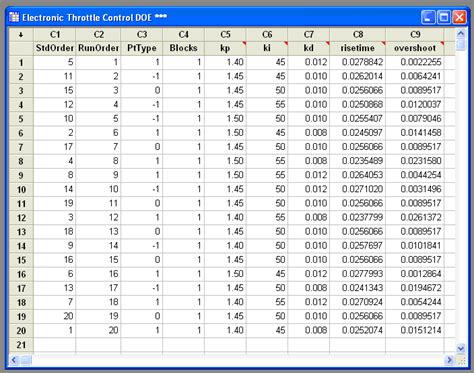 design of experiment in minitab view a full size image