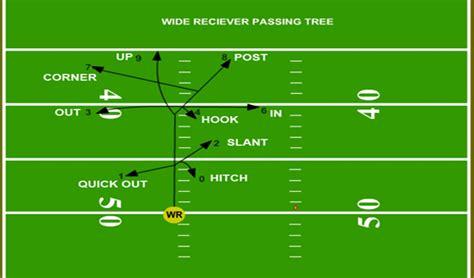 passing tree diagram for football passing tree pdf beatiful tree