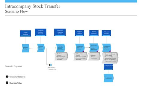 design management group nl intracompany stock transfer in sap business bydesign